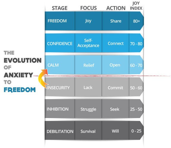 Anxiety to Freedom model